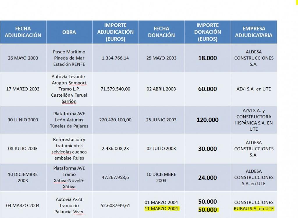 Empresas concesionarias de Fomento y 'donantes' al PP